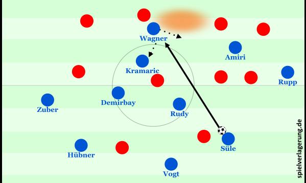 Hoffenheim nutzt Lücken im Zentrum. Wagner kann ablegen.
