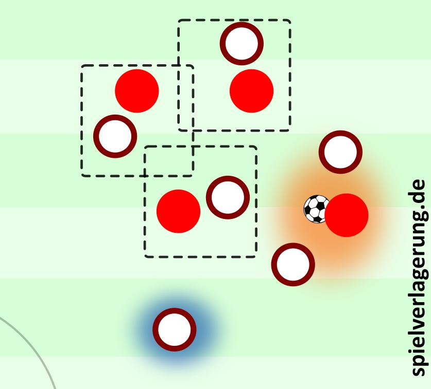 Gegenpressing sowjetischer Prägung: Zwei Spieler attackieren den Ballführenden, die restlichen Spieler in Ballnähe nehmen einen Gegenspieler auf, einer sichert ab.
