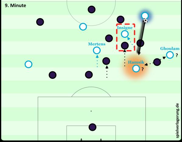 Napoli spielt die linke Seite gegen die Mannorientierungen der Fiorentina frei. Kein Druck auf Diawara (blau unterlegt), Hamsik im Halbraum einfach anspielbar (orange unterlegt).