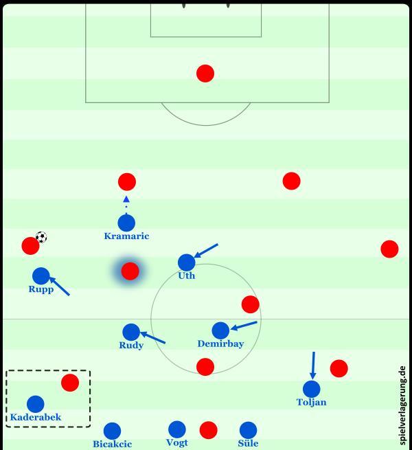 Das Pressing auf links gegen Schalke.