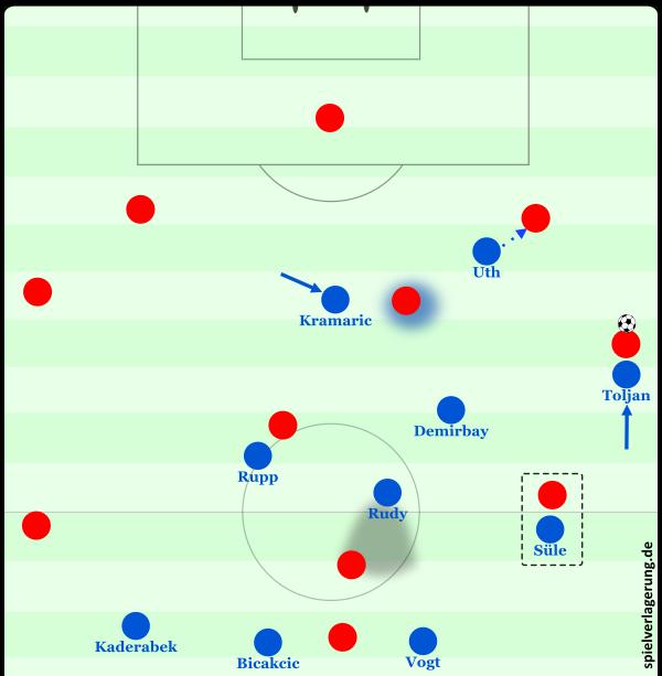 Das Pressing auf rechts gegen Schalke.