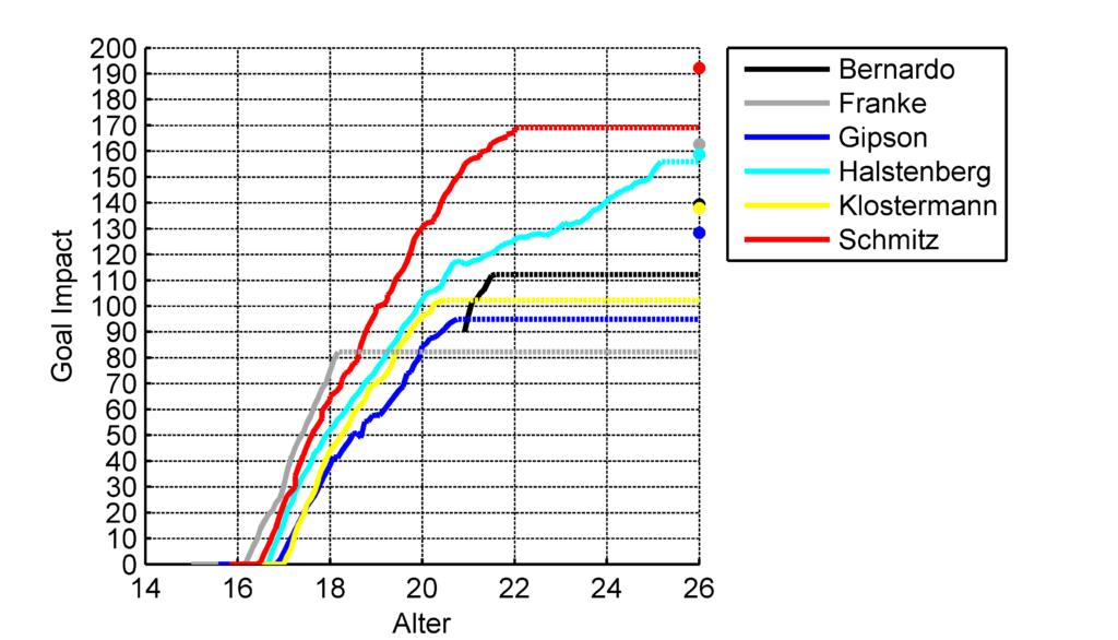 Verlauf des GoalImpact der Außenverteidiger (Gestrichelte Linie: Aktueller Wert, Punkt: Aktueller Peak)