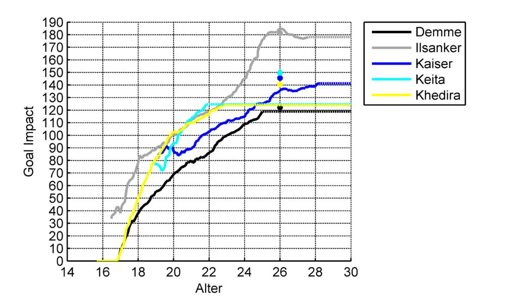 Verlauf des GoalImpact der defensiven Mittelfeldspieler(Gestrichelte Linie: Aktueller Wert, Punkt: Aktueller Peak)