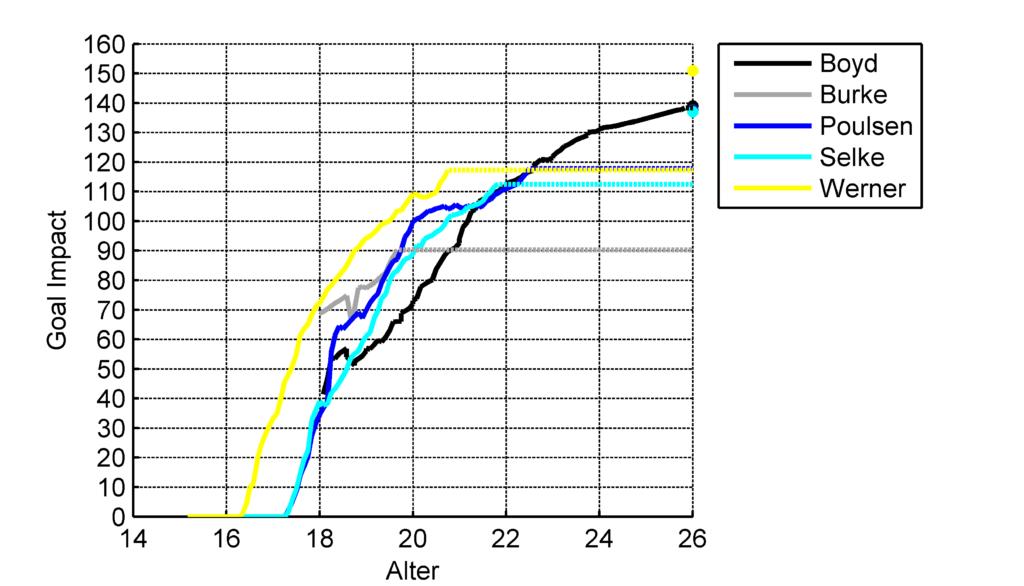Verlauf des GoalImpact der Mittelstürmer (Gestrichelte Linie: Aktueller Wert, Punkt: Aktueller Peak)