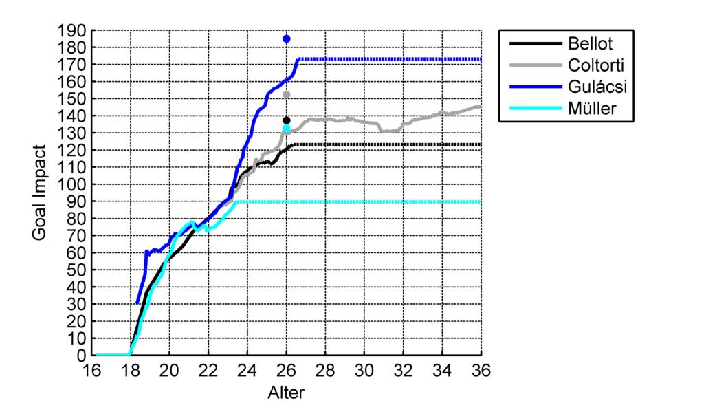 Verlauf des GoalImpact der Torhüter (Gestrichelte Linie: Aktueller GoalImpact, Punkt: Aktueller Peak GoalImpact)