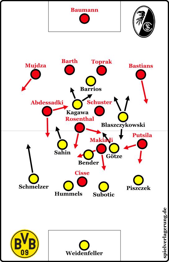 Ab der 63. spielte Rosenthal konstant im Zentrum, was die Vorteile des 4-3-2-1 ausglich.
