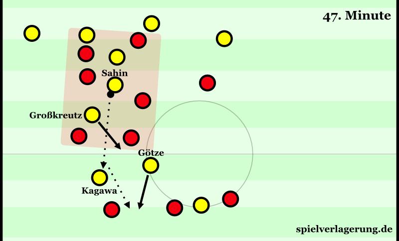 Freiburg wieder massiv kompakt im Gegenpressing. Nun kann sich der BVB aber befreien. Toprak fängt Kagawas Weiterleitung noch ab.