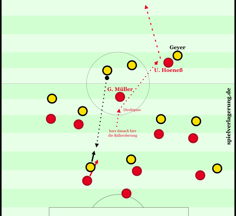 Vor dem 0:1. Man erkennt gut Dynamos seltsame Grundausrichtung: Viel passive Präsenz in den Halbräumen, das Spiel geht dann aber vertikal durch's Zentrum. Hier können die manndeckenden Bayern dann nach drei Versuchen den Ball so wegspitzeln, dass er Müller in den Fuß rollt. Der leitet ihn mit dem ersten Kontakt aus seinem Sichtfeld raus auf Hoeneß weiter. Der hat den kürzeren Weg zum Tor als Geyer und ist weg.