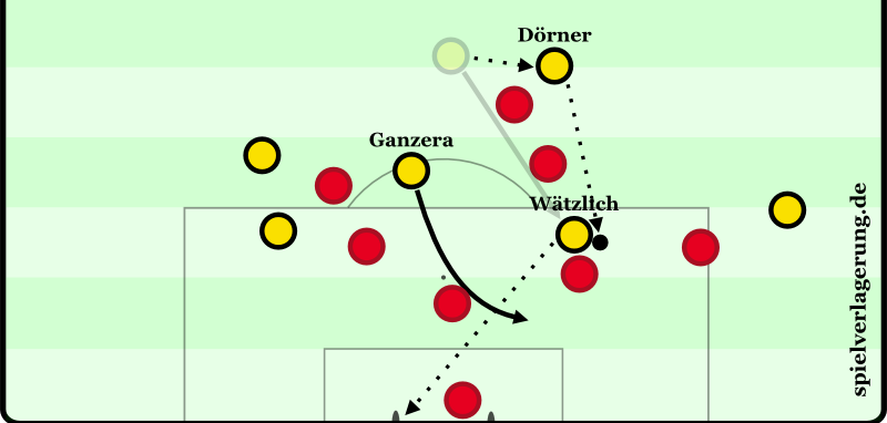 Bayern mal ausnahmsweise nur mit 7 statt 9 Spielern hinter dem Ball. Wätzlich und Dörner kombinieren sich per Doppelpass in den Strafraum. Ganzera startet durch und öffnet dadurch die Schussbahn für Wätzlich ins lange Eck. Der verschafft sich gegen Beckenbauer auf Lewandowski-eske Zeit und schließt stark ab.