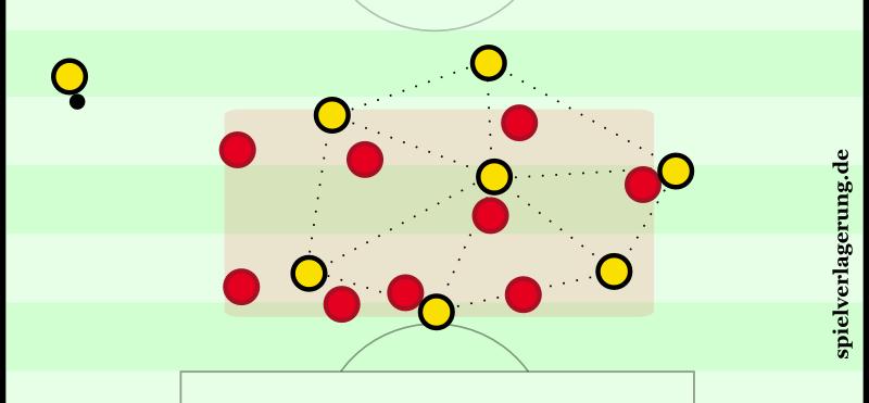 Eine Szene kurz vor der Halbzeitpause. Man erkennt Bayerns intuitiven Fokus auf Kompaktheit und Dynamos gutes Gefühl für Abstände innerhalb ihrer Formation. Lustig und zugleich illustrativ: Auf Twitter wurde spekuliert, das sei von Dortmund gegen Bayern - aus dem Jahr 2016!