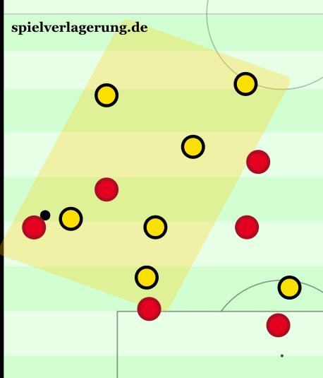 Nach einem Ballverlust, muss Bayern auf den Flügel ausweichen und wird von Dynamo dann massiv zugeschoben. So kann auch heute noch gutes Gegenpressing aussehen.