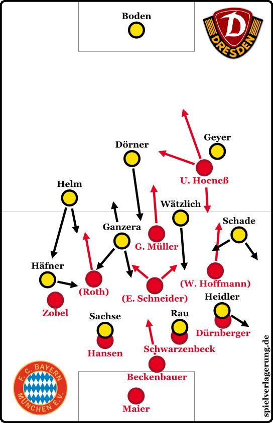 Die ungefähren Formationen des Spiels, wenn Dynamo den Ball hatte (was meistens der Fall war). Darin wurde aber sehr viel variiert und vor allem manngedeckt. Im Ballbesitz spielte Bayern quasi 4-2-3-1. Die Fixpunkte des Spiels waren die zentralen Achsen der Teams.