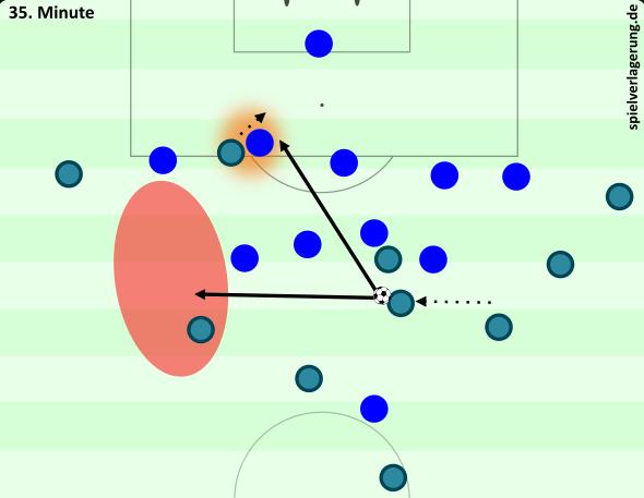Silva dribbelt gegen das ursprüngliche Verschieben von Chelsea zum Zentrum. Durch das Zusammenziehen ist bei wenig Balldruck eine Verlagerung in den linken Halbraum oder ein Lupfer hinter die Kette möglich.