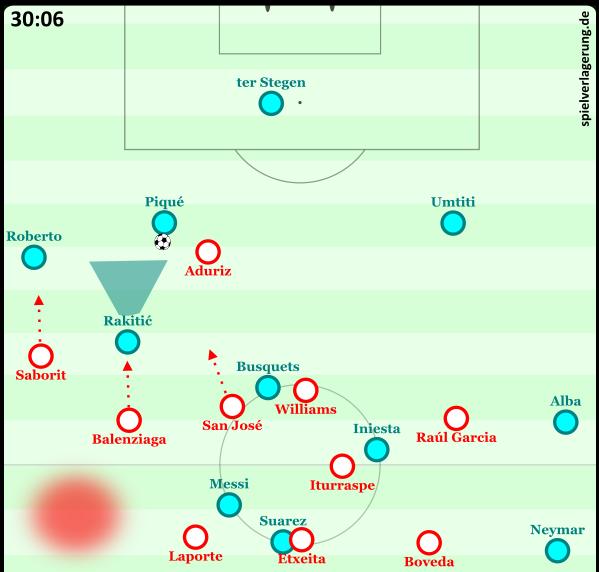 Rakitic lässt sich tief zurückfallen und wird von Balenziaga verfolgt. Er erhält den Ball mit Blick zum eigenen Tor. Barcelona kann sich nur umständlich gerade so befreien. Am Ende der Situation wird Umtiti nahe der Eckfahne unter Druck gesetzt.