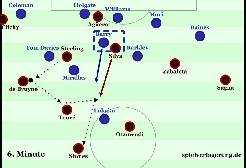 Everton-City Min6