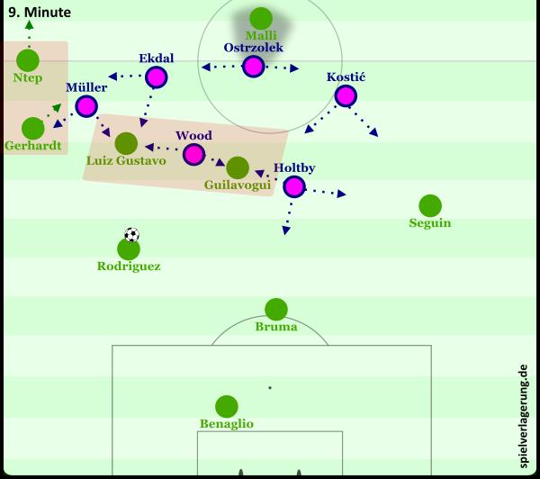 Wolfsburgs schwache Aufbaustaffelung gegen Hamburgs hohes Mittelfeldspressing. Gerhardt versucht den Weg zu Ntep zu öffnen, indem er in der Folge einrückt. Dadurch wird aber eher der Raum weiter zugestellt.