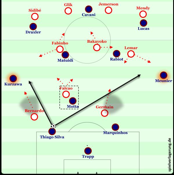 Das 4-3-3/4-3-1-2-Angriffspressing von Monaco.