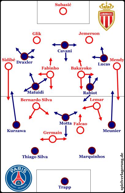 Die Grundformationen beider Teams.