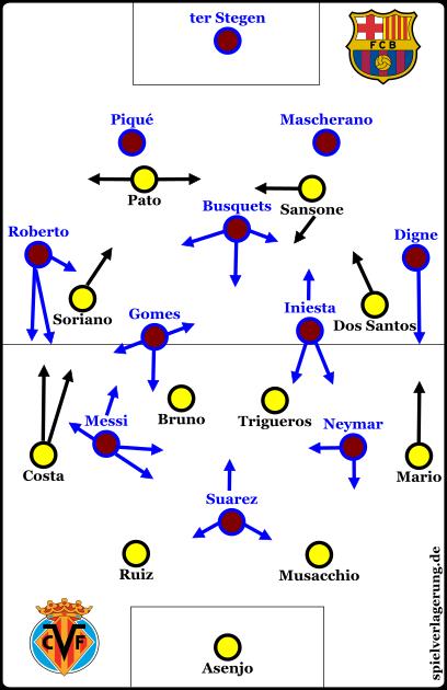 villarreal-vs-barcelona-grundformationen