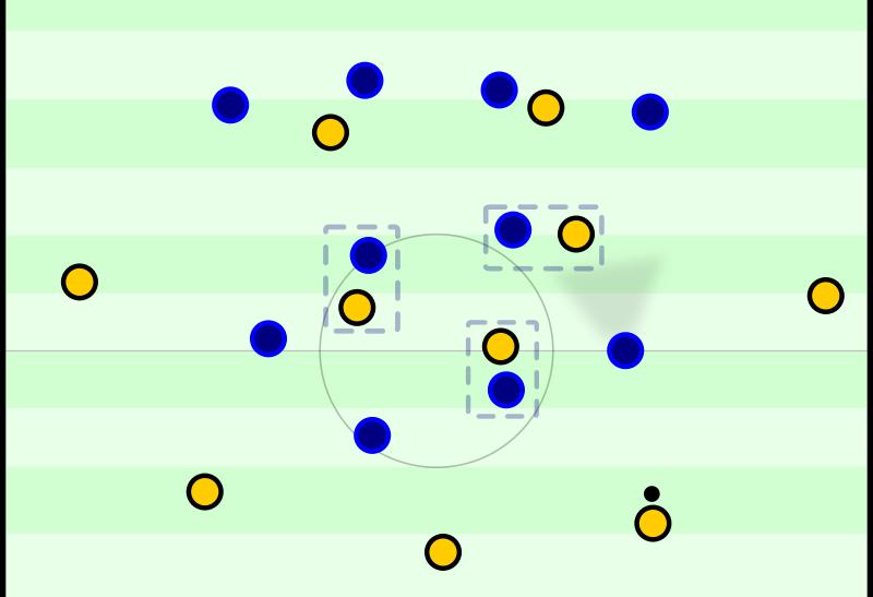Ungefähre Grundstruktur bei Dortmunder Ballbesitz. Das Zentrum wird von der Kompaktheit versperrt, die drei Dortmunder Zentrumsspieler dazu noch mannorientiert bewacht - schwierig.
