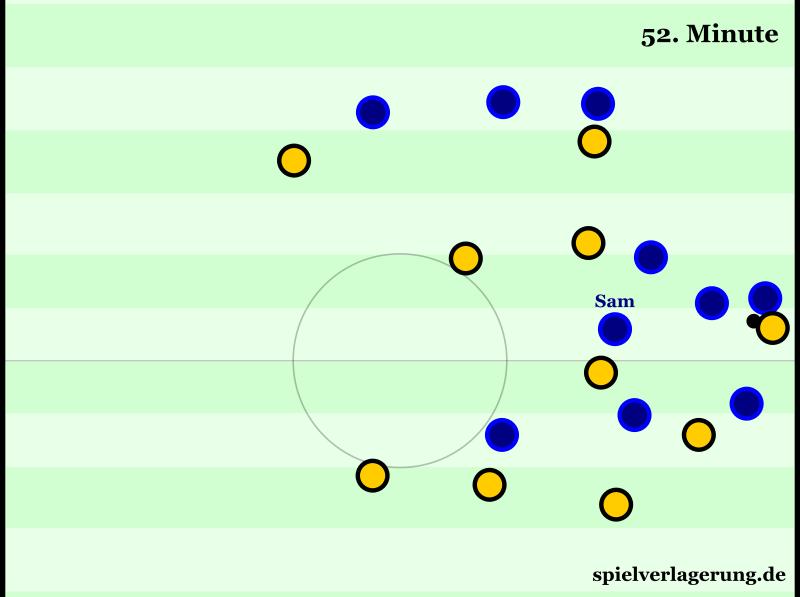 Beispielhafte Situation für Darmstadts massive Ballorientierung. Der nominelle Rechtsaußen Sam schiebt enorm weit nach links. Das ist nicht so sauber wie bei anderen 4-2-2-2-Teams große Abstände hinter dem ballnahen Block), aber eben auch sehr intensiv und sehr schwer zu knacken.
