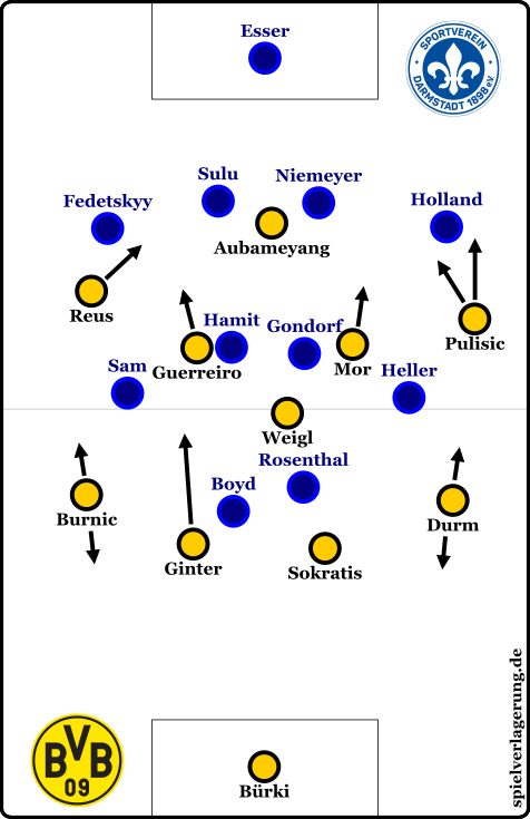 Dortmunds Struktur zu Beginn des zweiten Durchgangs.