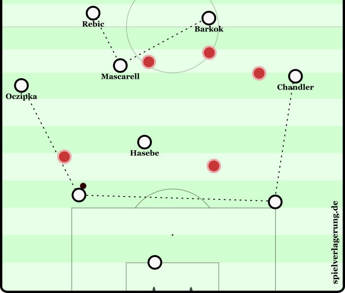 Das Frankfurter Aufbauspiel: Ein Sechser, ein Achter, zwei Zehner. Merkwürdig, aber eigentlich eine sehr schöne Struktur gegen ein Angriffspressing. Rauten und Dreiecke in alle Richtungen.
