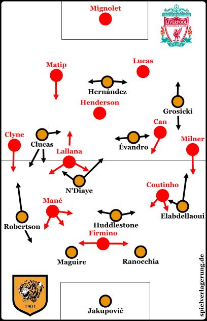 Hull vs Liverpool - Grundformationen