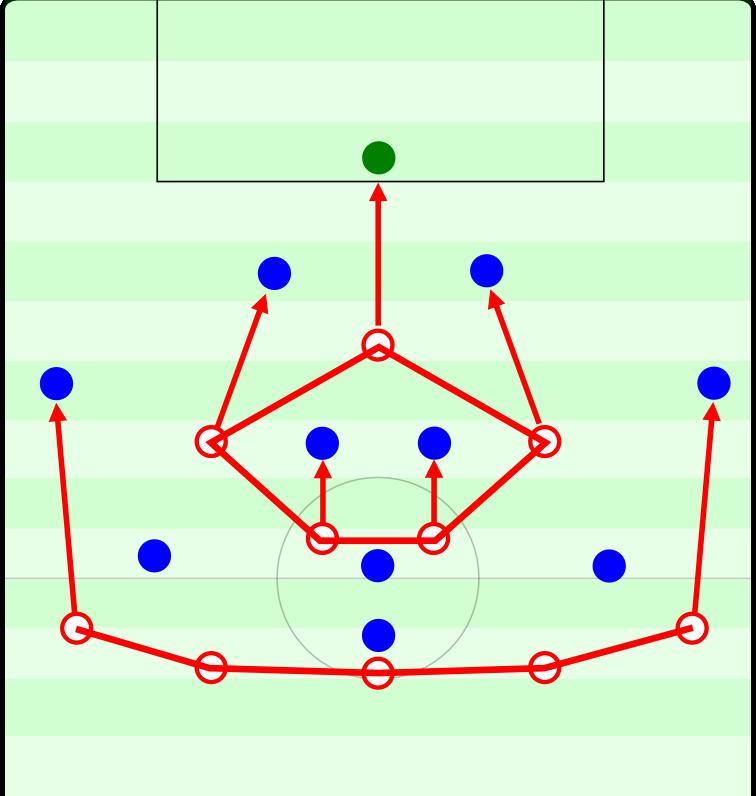 Auch Ingolstadts 5-4-1 mit den einrückenden Außenstürmern spannt ein Fünfeck vor der Fünferkette auf. Die Pfeile zeigen, wie Ingolstadt aus der stabilen Grundordnung zu einem aggressiven Pressing wechseln kann.
