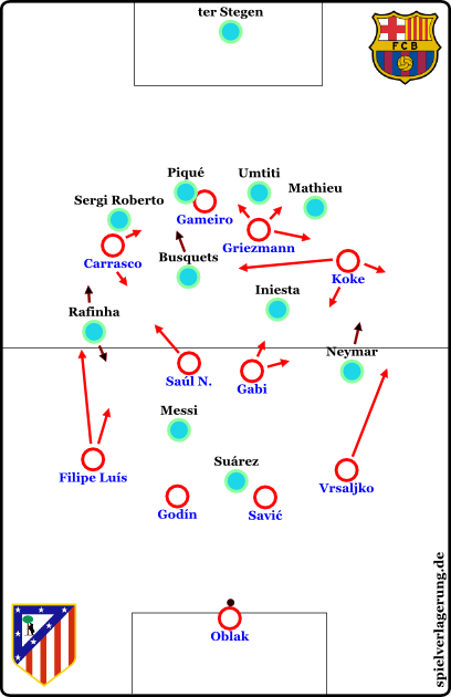 atlético-barca-2017-barca-defensivformation