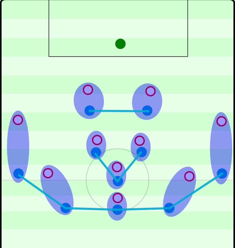 Hoffenheim agiert im Spiel gegen den Ball relativ mannorientiert. Das macht vor allem gegen Teams mit einem 4-2-3-1 Sinn: Jedem Gegenspieler ist ganz natürlich ein Hoffenheimer Spieler zugeordnet.