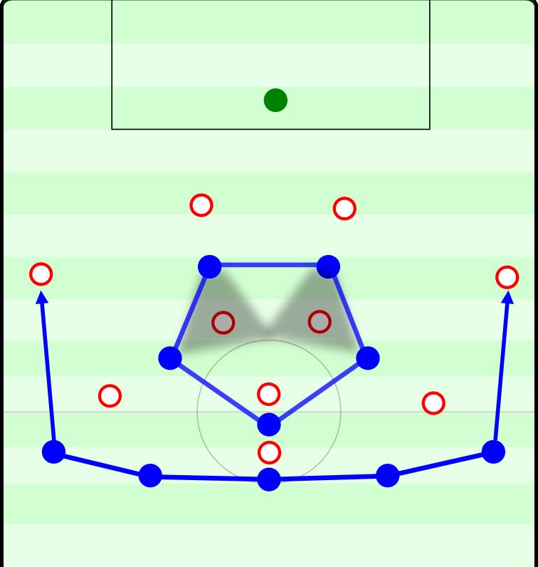 Schalkes 5-3-2: Hinten eine Fünferkette, bei der nach Bedarf die Außenverteidiger vorrücken können. Davor platziert Schalke ein Fünfeck, das den gegnerischen Sechserraum dominiert.