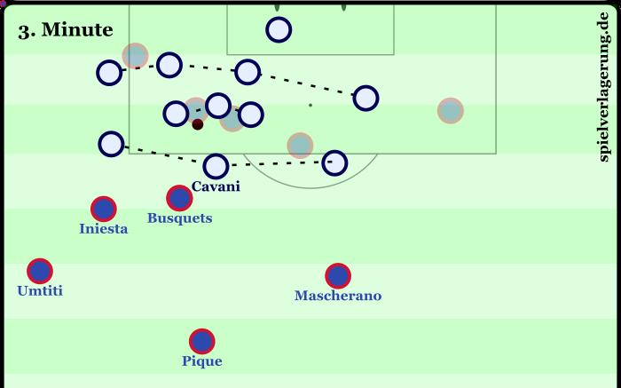 Der Ball ist mitten im Strafraum, dennoch erkennt man das klare 4-3-3 bei PSG. Barca ist hervorragend für's Gegenpressing positioniert.