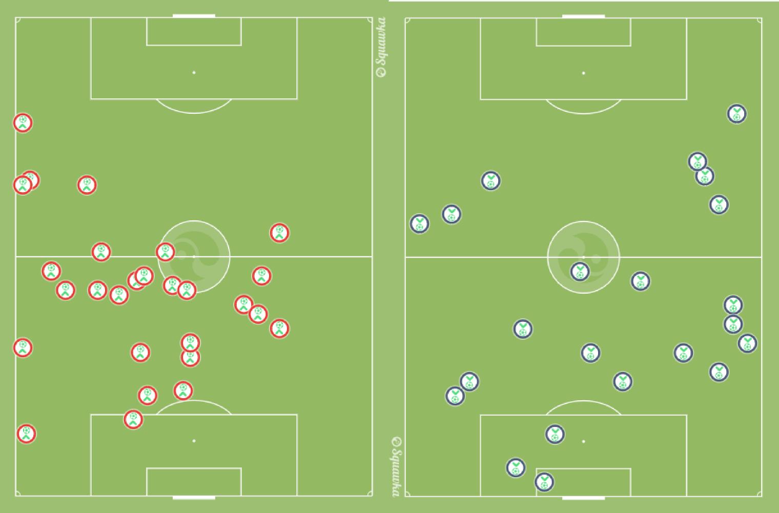 Leipzigs Balleroberungen gegen Werder Bremen. Links das Hinspiel - dort wurden viele Bälle im Zentrum direkt hinter der Mittellinie erobert. Rechts das Rückspiel - hier wurden die Bälle eher tief oder auf dem Flügel gewonnen.