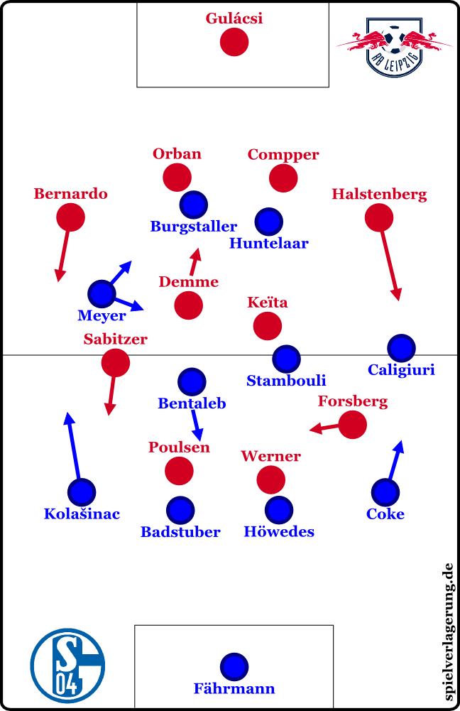 2017-04-25_Schalke-Leipzig_Grundformationen
