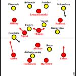 BVB-Sieg in München: Umstellung bringt Umschwung