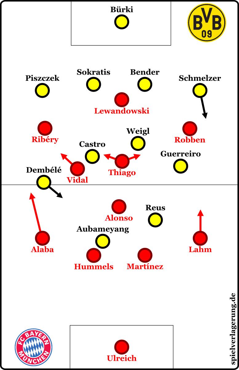 2017-04-26_Bayern-Dortmund_Grundformationen