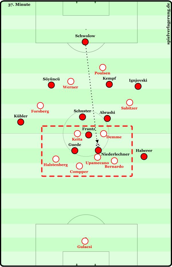 Nach den langen Bällen der Freiburger haben die Leipziger eine solide Überzahl in der letzten Linie.