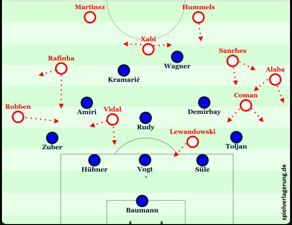 Bayern Ballbesitz gegnerische Hälfte