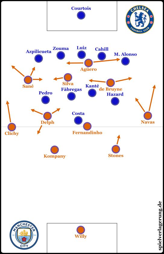 Die Formationen und Bewegungsmuster bei Spielaufbau Manchester