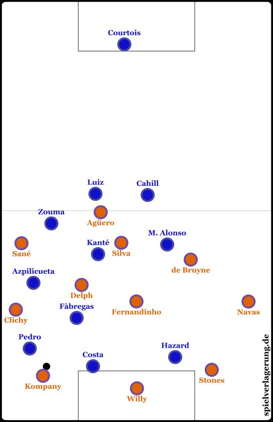So konnte Chelseas Angriffspressing zeitweise aussehen.