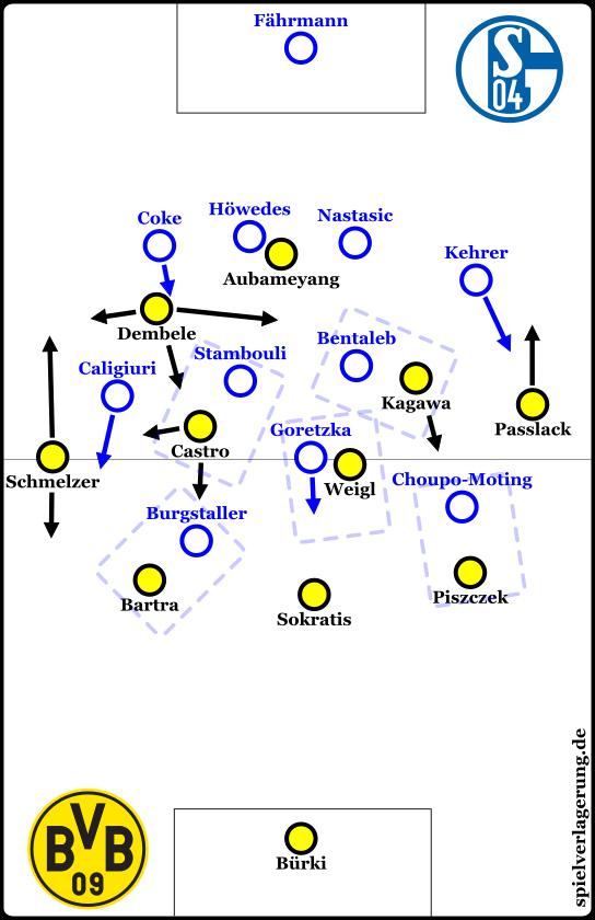 Die Grundformationen bei Ballbesitz BVB. Man sieht, wie gut Schalke trotz Mannorientierung das Zentrum verbarrikadiert.
