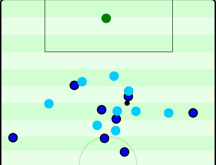 Eine Szene aus dem Spiel des HSV gegen Hoffenheim. Die Hamburger haben einen langen Ball erobert und sich danach kompakt im Zentrum zusammengezogen. Fünf Spieler stehen hier auf engem Raum, auf den Flügeln verbleiben nur die Außenverteidiger.
