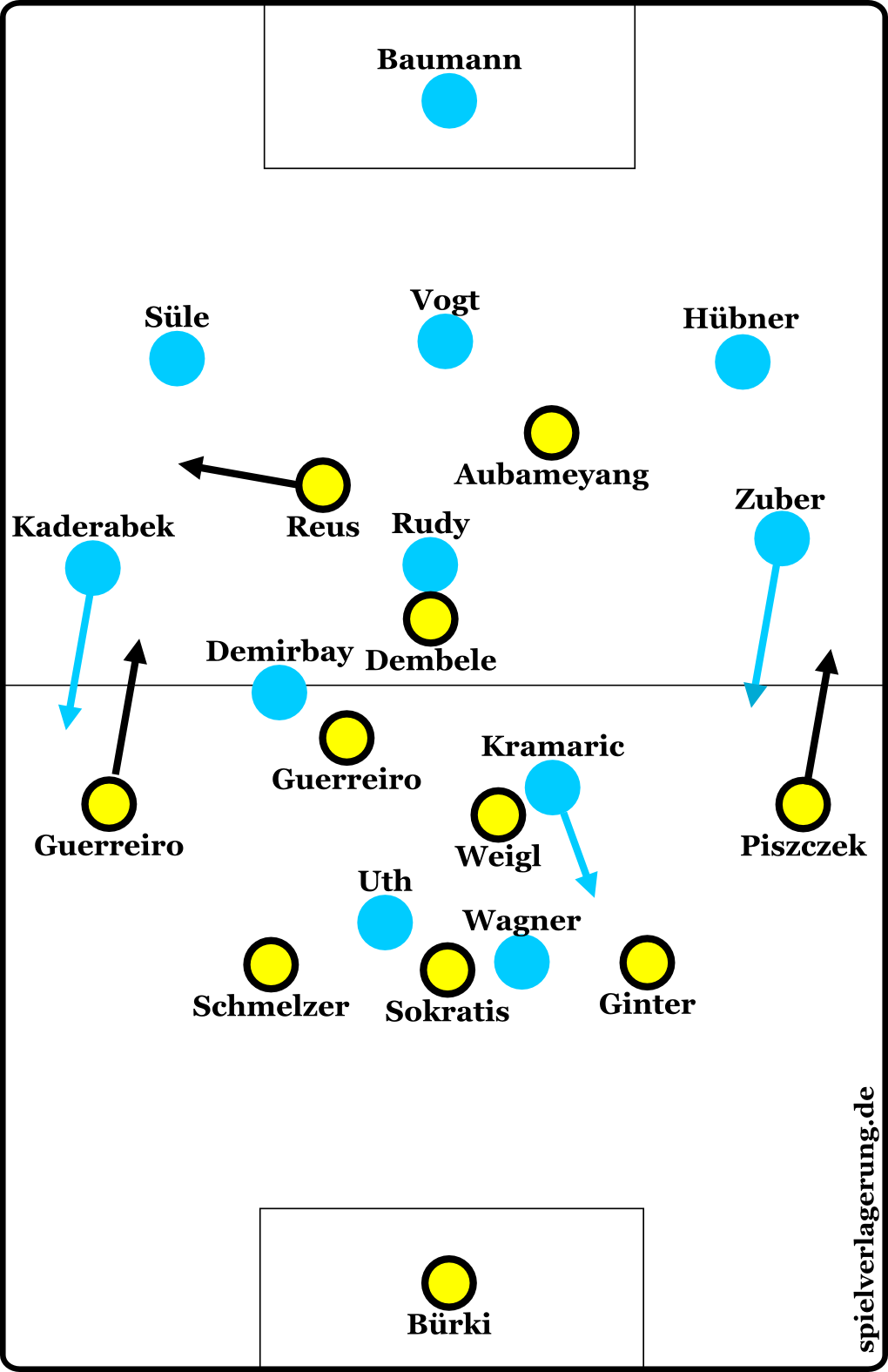 Formationen Dortmund gegen Hoffenheim