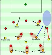 Die grundsätzliche Aufbauidee der Dortmunder, so wie ich es wahrgenommen habe: Der Ball soll von links nach rechts in der Abwehr zirkuliert werden. Der Wing-Back zieht den gegnerischen Wing-Back heraus, Aubameyang lockt den Verteidiger in die Mitte. Dembele sprintet in die Lücke, soll dort direkt von Bartra bedient werden.