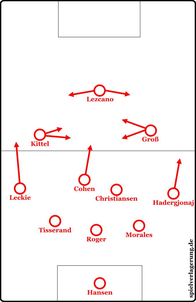 Ingolstadt beim 2:4 gegen Werder Bremen. (Das 0:0 gegen Leipzig fiel aufgrund der extrem tiefen Formation etwas aus der Reihe.)