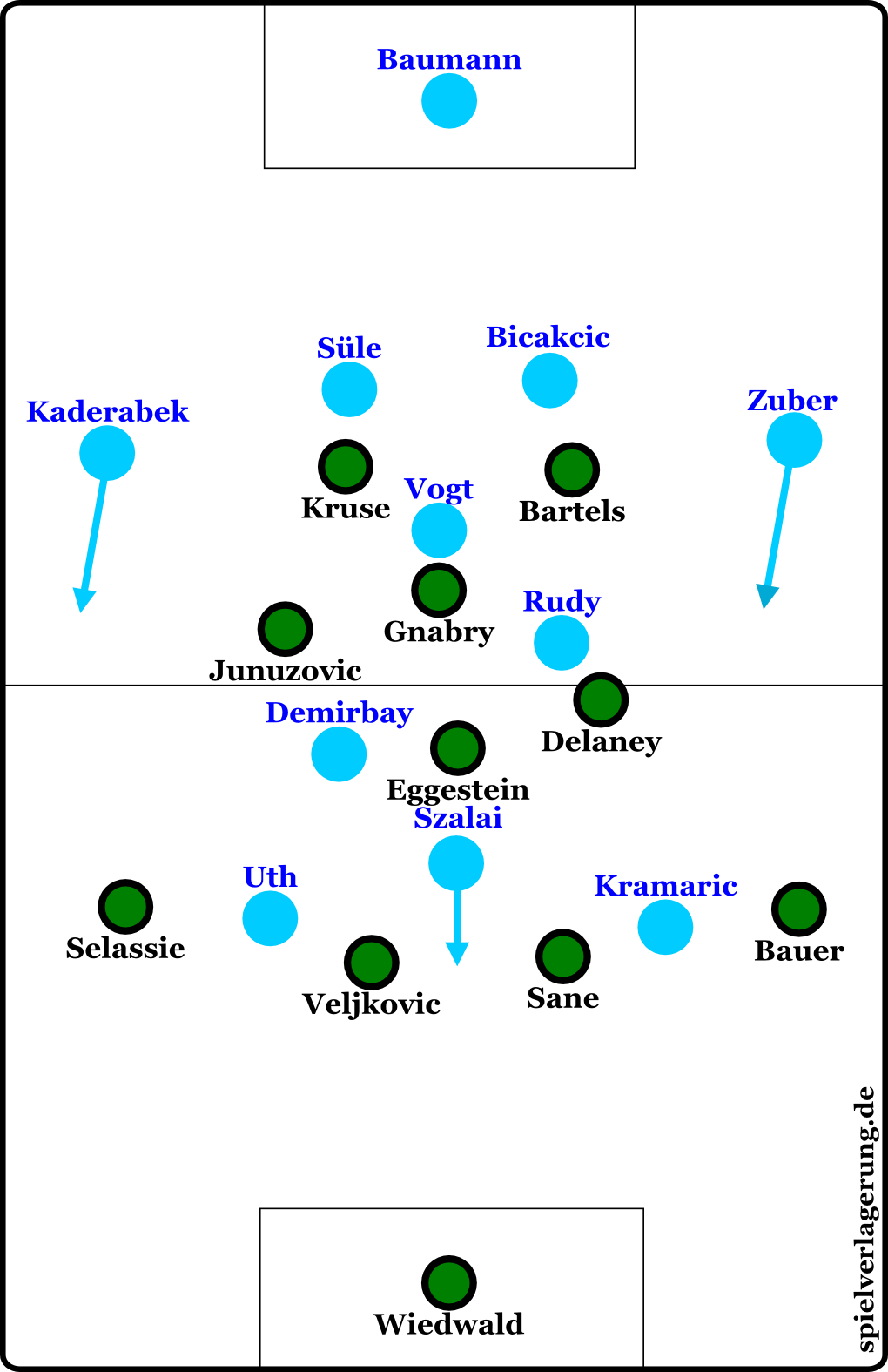 Hoffenheim gegen Bremen
