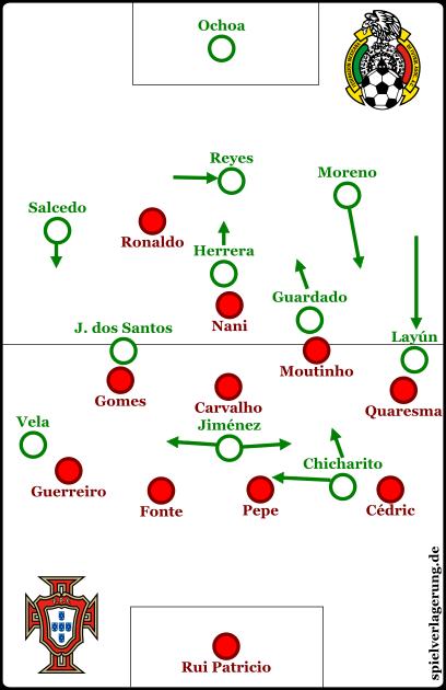 Formationen beider Mannschaften bei Ballbesitz Mexikos.