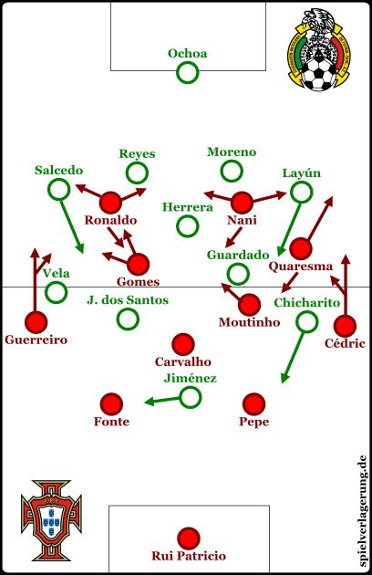 Formationen beider Mannschaften bei Ballbesitz Portugals.
