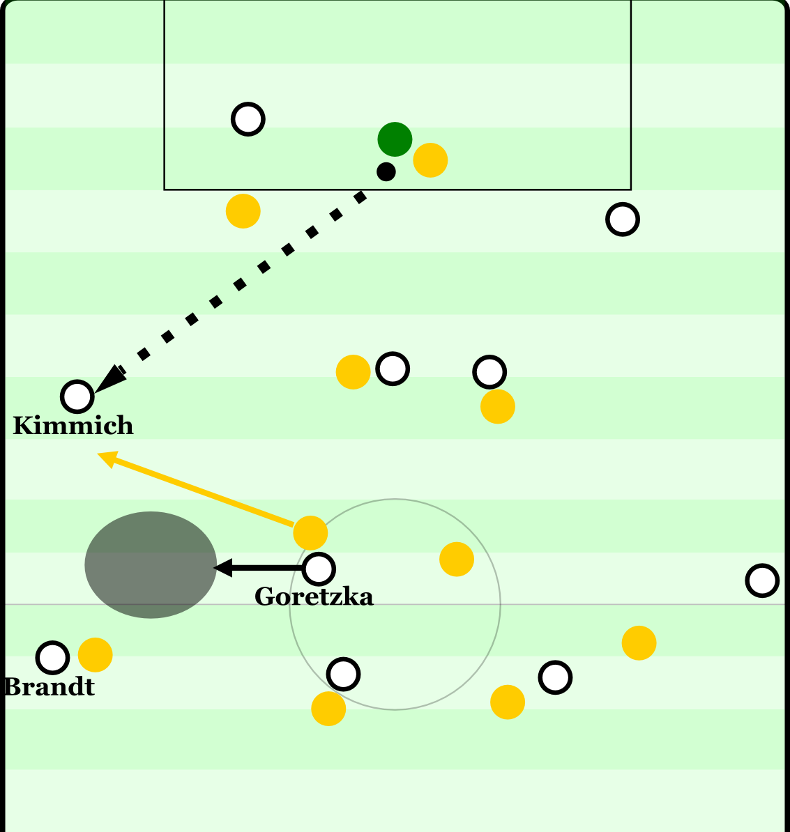 Deutschland vor dem 1:0. Der Ball kommt von links zu Leno. Er sieht den freien Kimmich, der wiederum den Gegenspieler von Goretzka auf sich zieht. Goretzka reagiert clever und bewegt sich in den freien Raum. Er bedient den startenden Brandt, der wiederum den Ball ins Zentrum zu Stindl spielt.